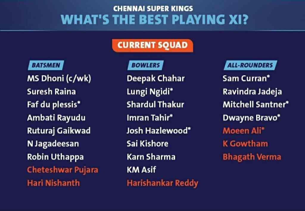 Chennai Super Kings Full Squad List (CSK) IPL 2021