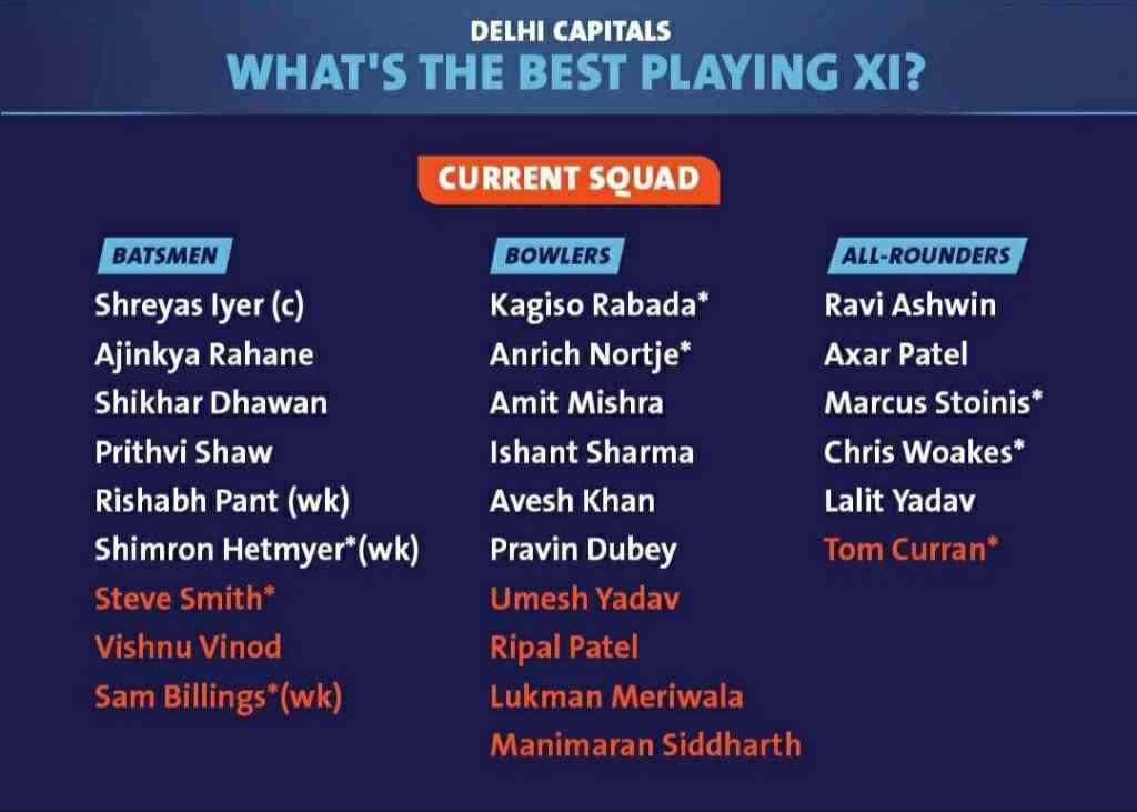 Delhi Capitals Full Squad List (DC) IPL 2021