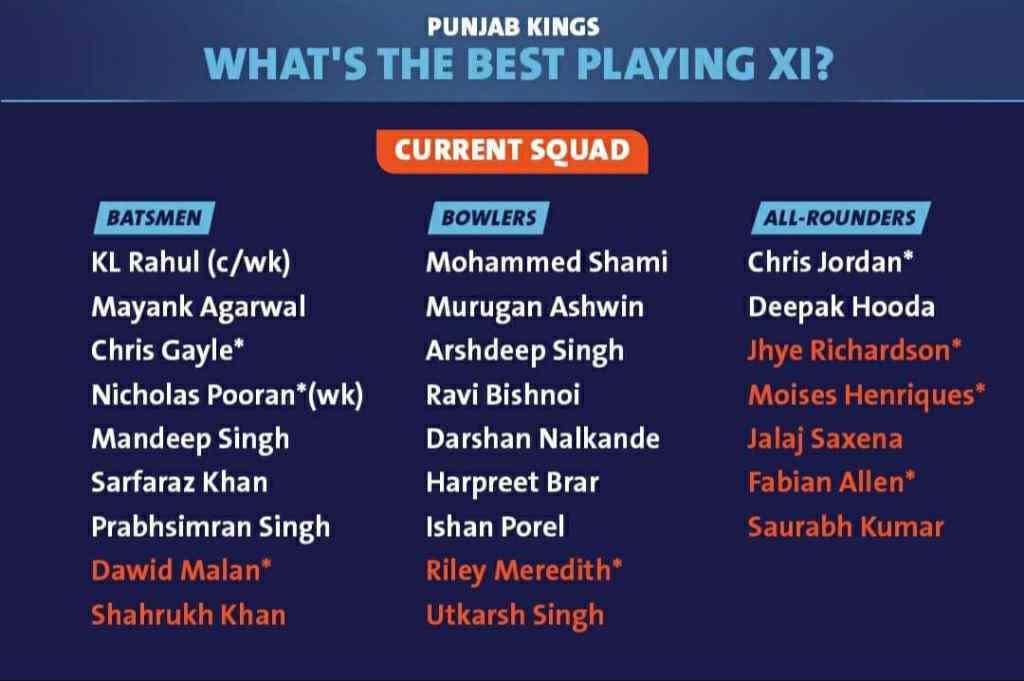 Kings XI Punjab Full Squad List (KXIP) IPL 2021