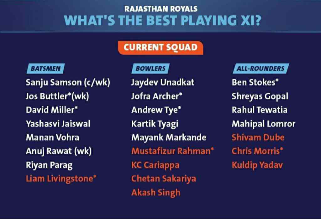 Rajasthan Royals Full Squad List (RR) IPL 2021